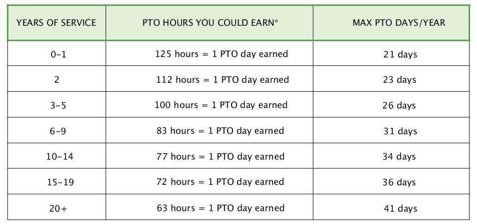 Earning PTO